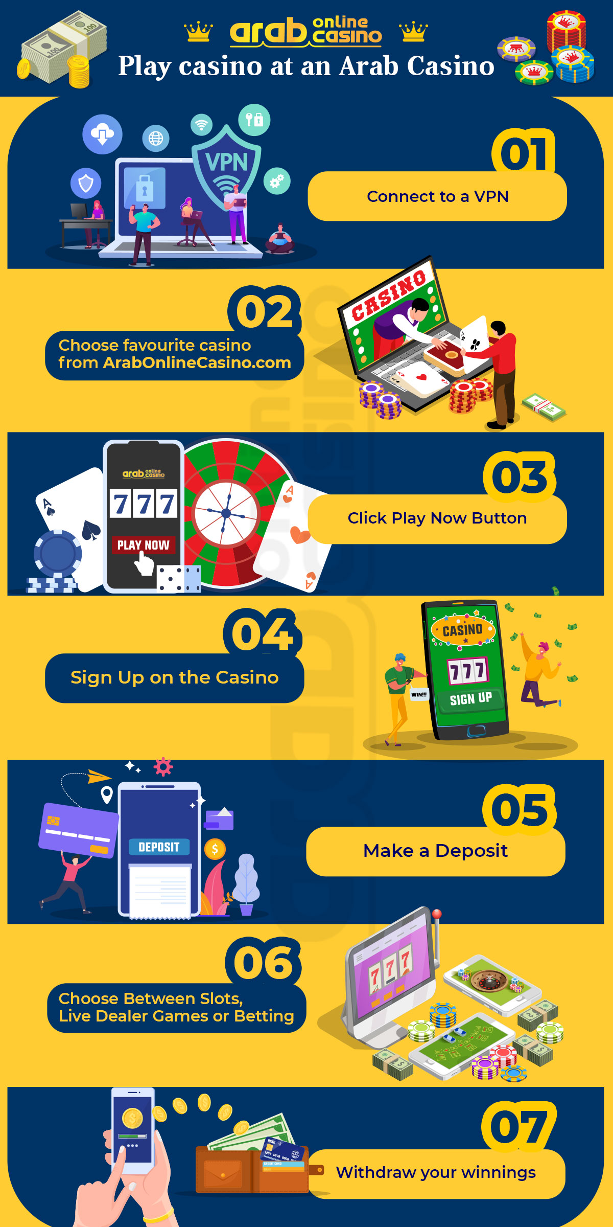 arab online casino infographic step by step guide